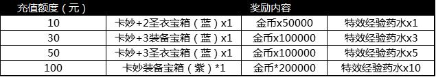 9-3成长宝箱.png
