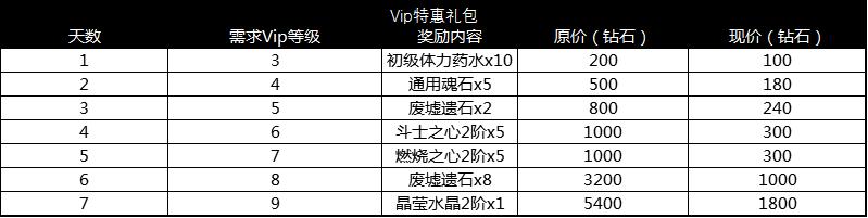 6-1七日特惠.png