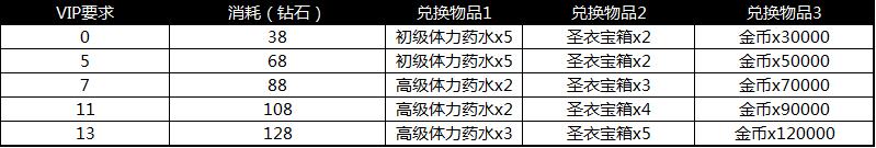 14-2 养成礼包.png