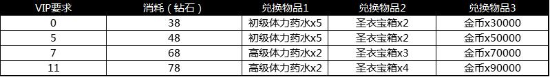 13-1 养成礼包.png